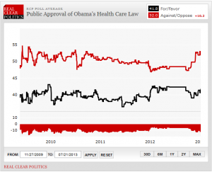 obamacare popularity