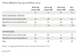 gallup-demographics