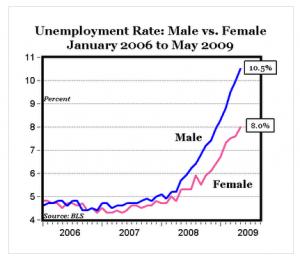malefemaleunemployment