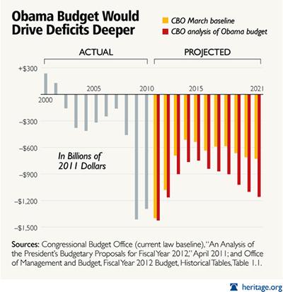 2011-deficits-obama