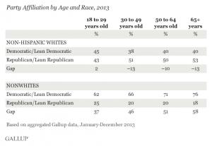 gallup-demographics